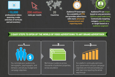 Video Advertising with Audience TV Infographic