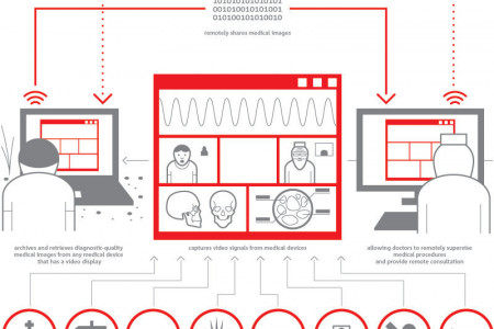Video and Screen Capture Hardware Infographic