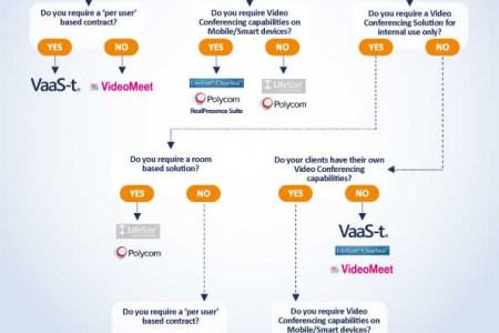Video Conferencing Buyers Guide Infographic