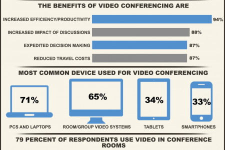 Video Conferencing Infographic