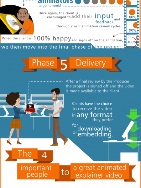 Video Explainers The 5 Phase Process Infographic