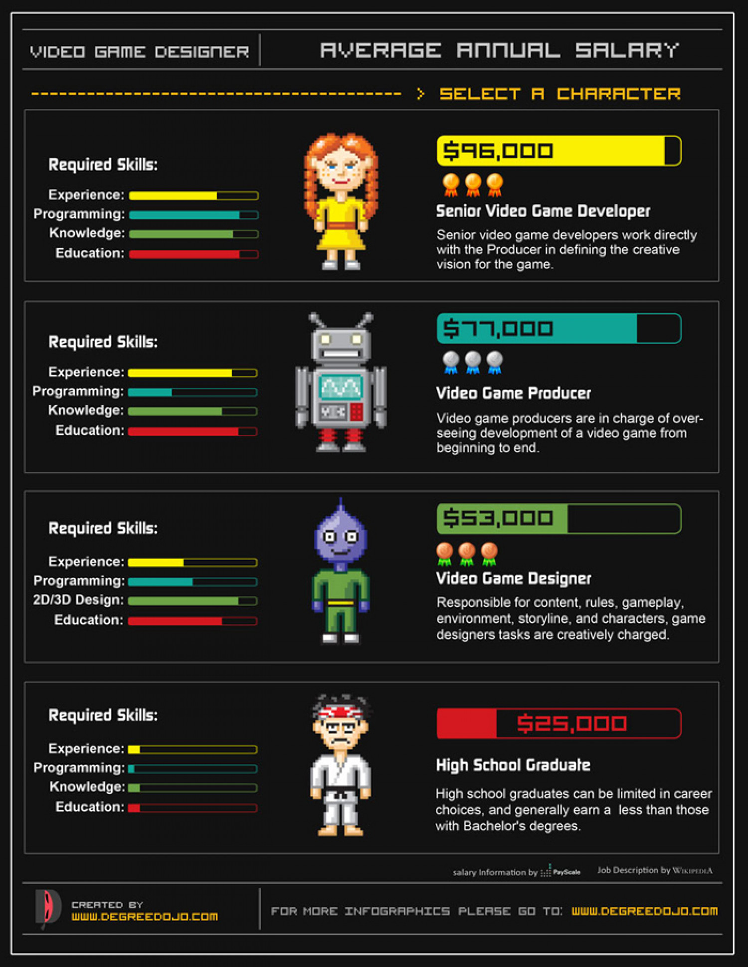 Video Designer Annual Average Salary Infographic