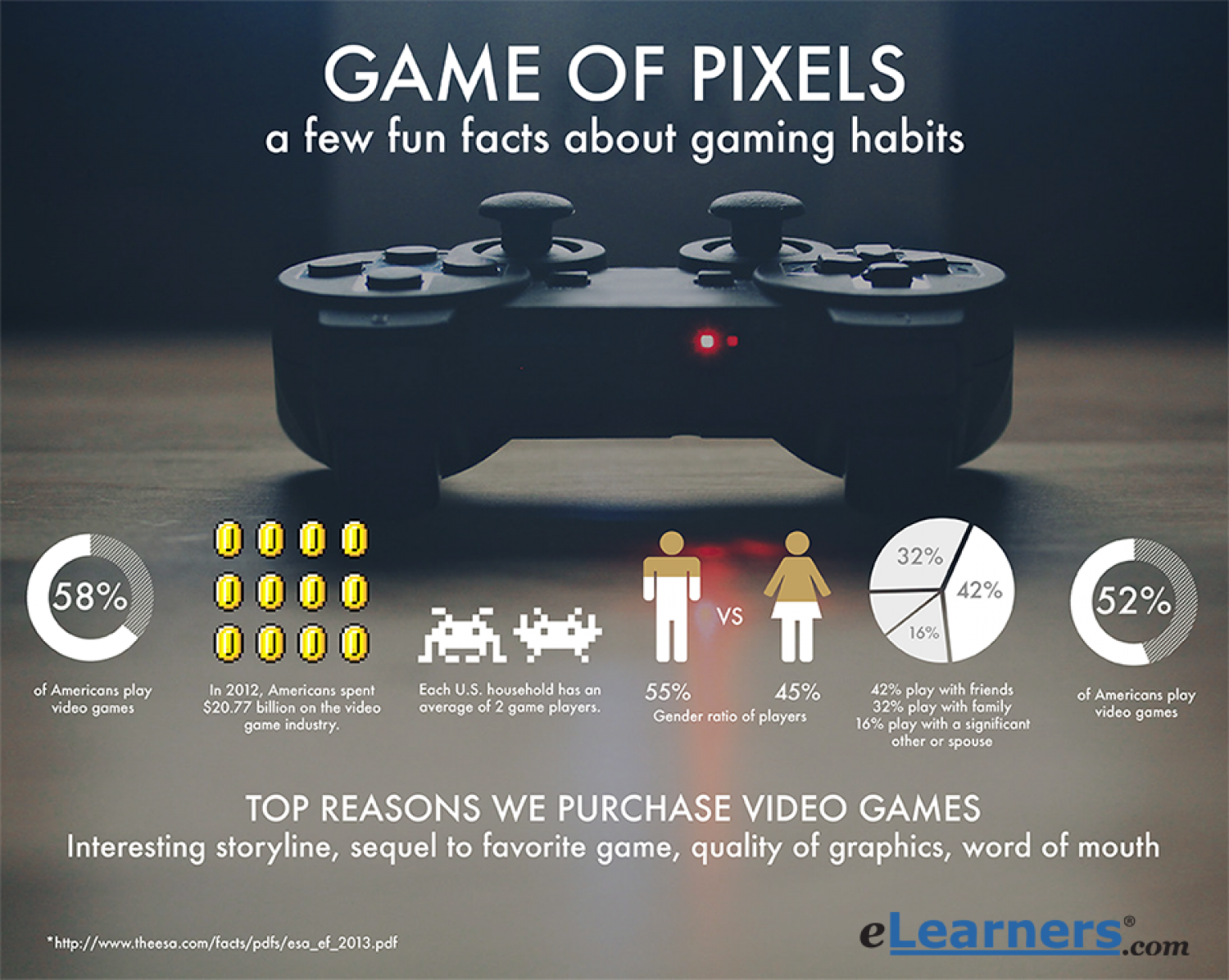 Video Game Facts Infographic