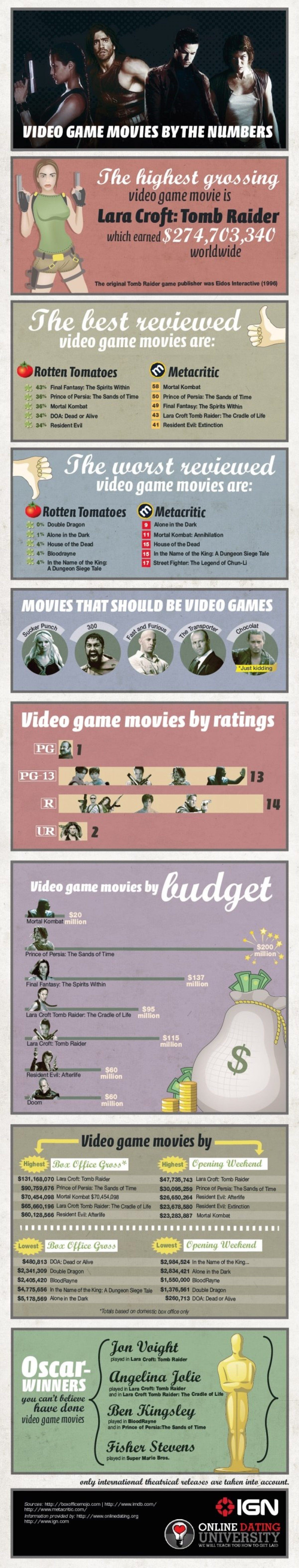 Video Game Movies By the Number Infographic