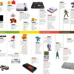 Evolution of gaming consoles timeline central park casino tavern on the green
