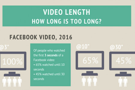 Video Length: How Long is Too Long? Infographic