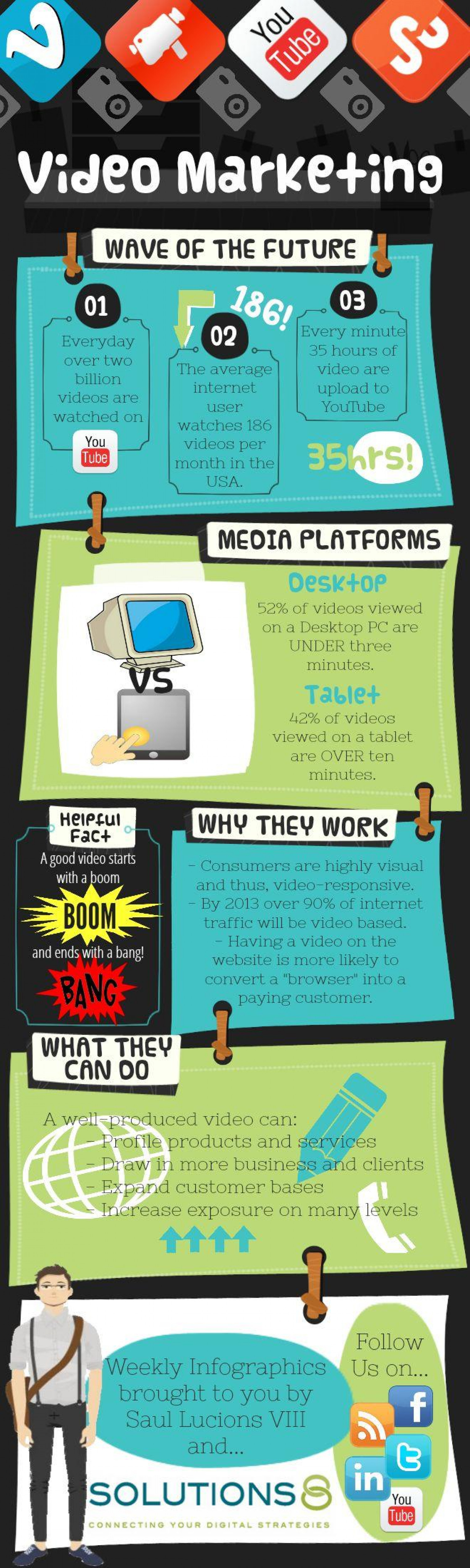 Video Marketing - The Wave of Future Infographic