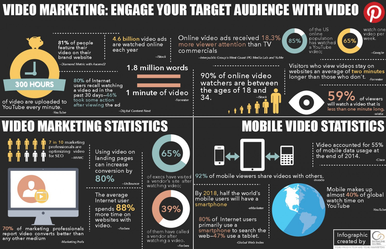 Video Marketing: Engage Your Target Audience with Video Infographic