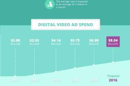 Video Marketing Stats in the Middle East 2016 [Infographic] Infographic