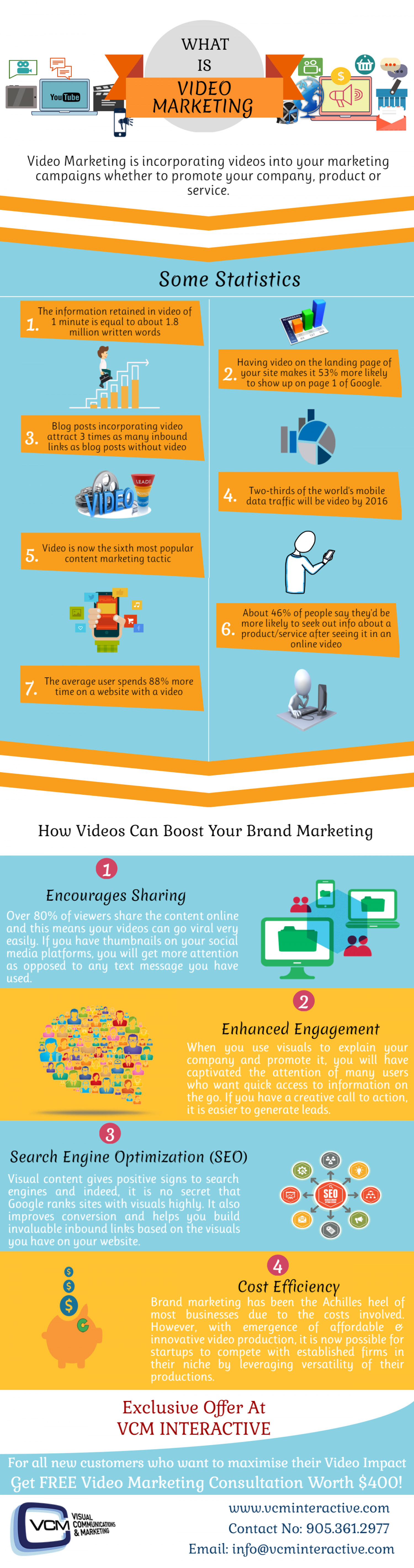 Video Marketing Toronto | Bump Up Your Branding!! Infographic