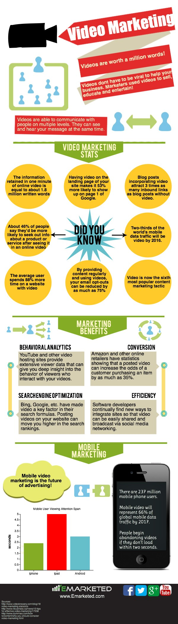 Benefits Of Online Marketing Courses