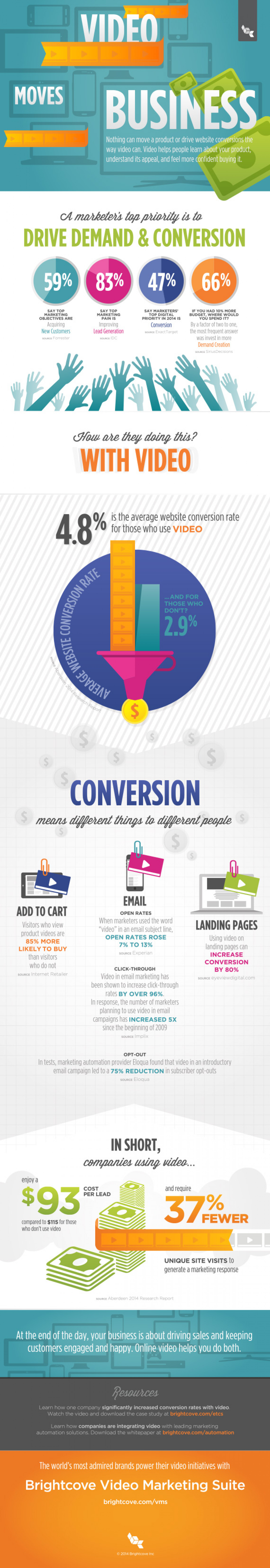 Video Moves Business Infographic
