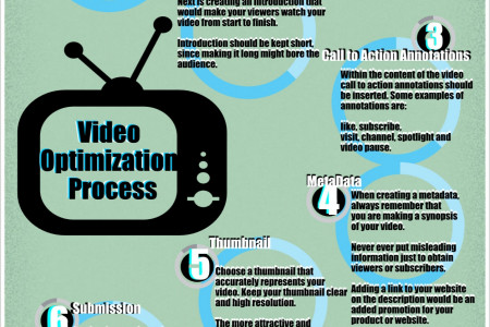 Video Optimization Process Infographic