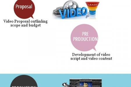 Video Production Process and explanation  Infographic