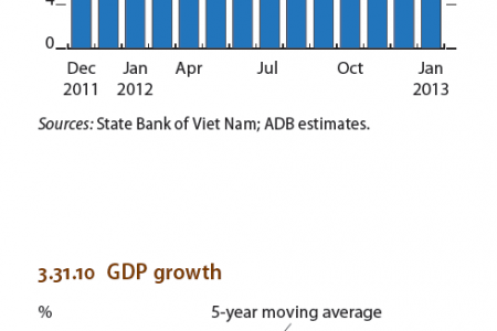 Viet nam : Capital adequacy ratio, GDP growth Infographic