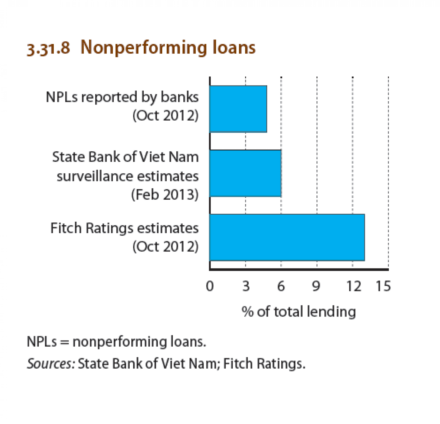 Viet nam : Nonperforming loans Infographic