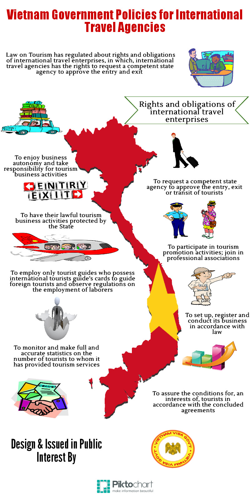 Vietnam government policies for visa on arrival | Visual.ly