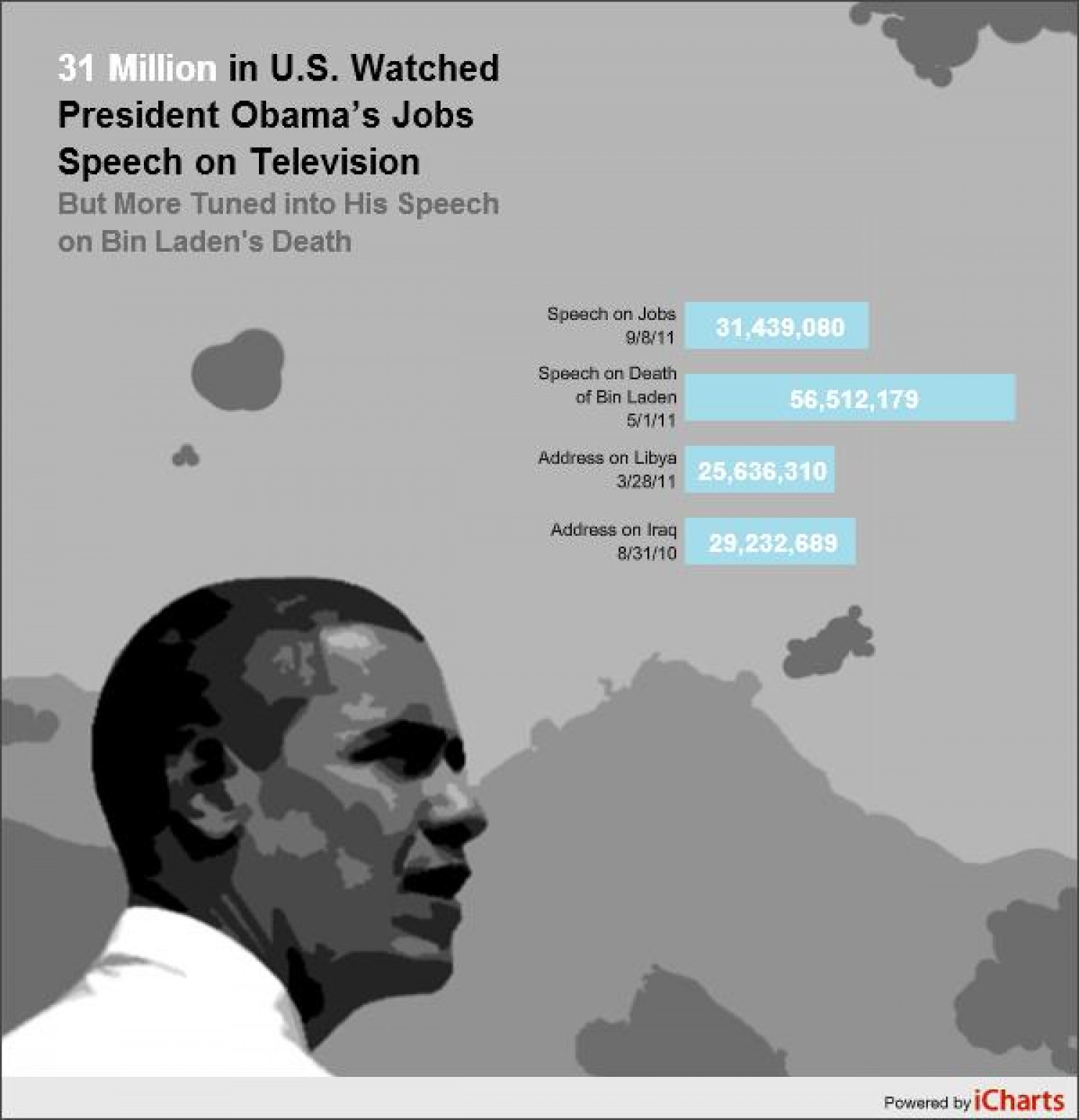 Viewership of Obama TV Speeches Infographic