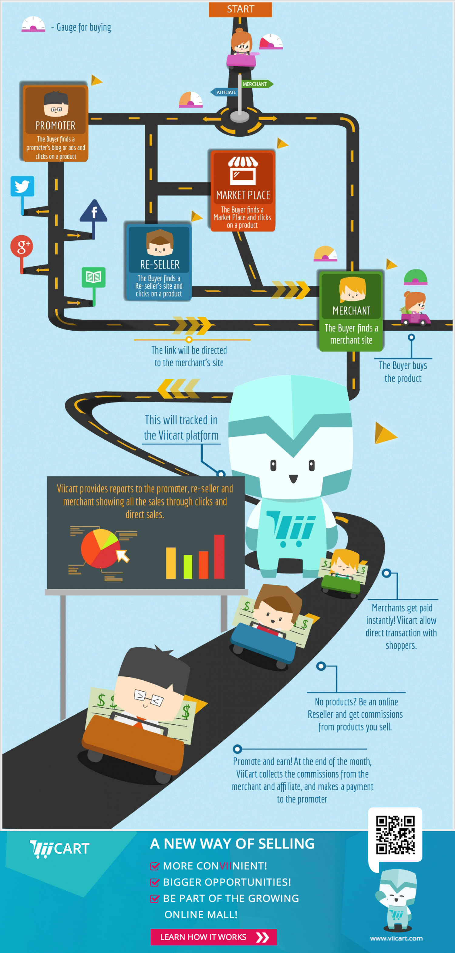 ViiCart: A New Way of Selling! Infographic