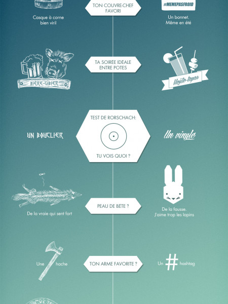 Viking ou Hipster Infographic