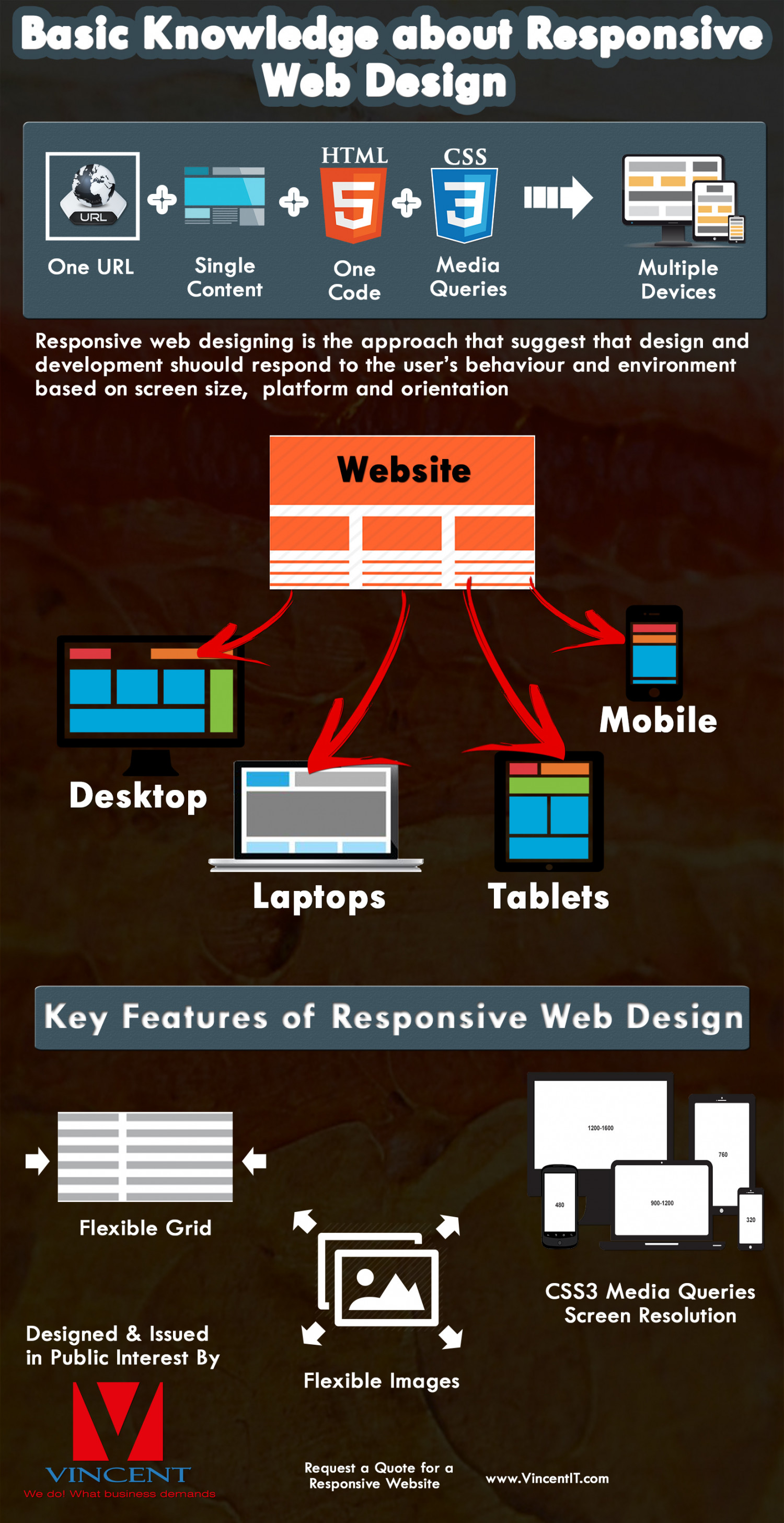 Vincent It Inc Basic Knowledge About Responsive Web Design Visual Ly