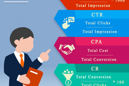 Vinith Blogs | Digital Marketing Infographic