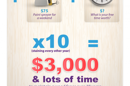 Vinyl Fence or Wood Fence: What's More Cost Effective? Infographic