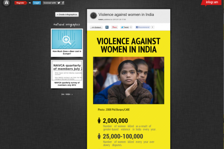 Violence Against Women in India Infographic