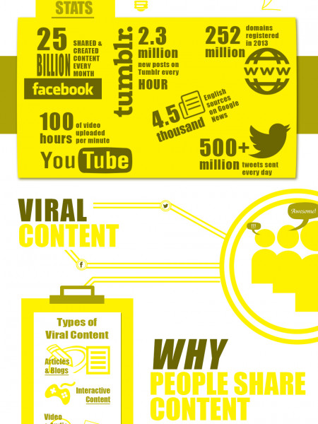 Content Creation & Viral Content Infographic