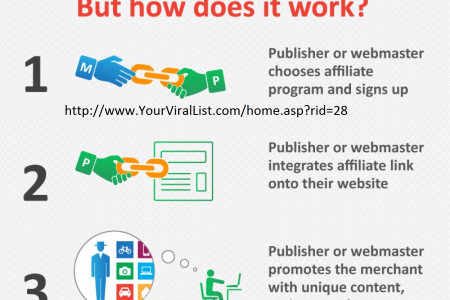 viral list Infographic