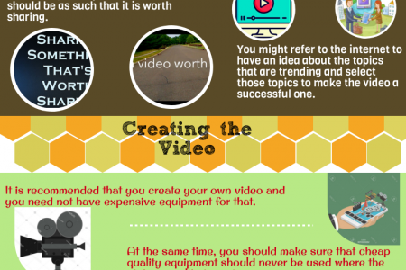 Viral videos-The Topic Chosen Should be worth Sharing Infographic