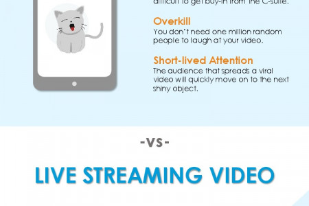 Viral vs. Live Streaming Video Marketing [INFOGRAPHIC] Infographic