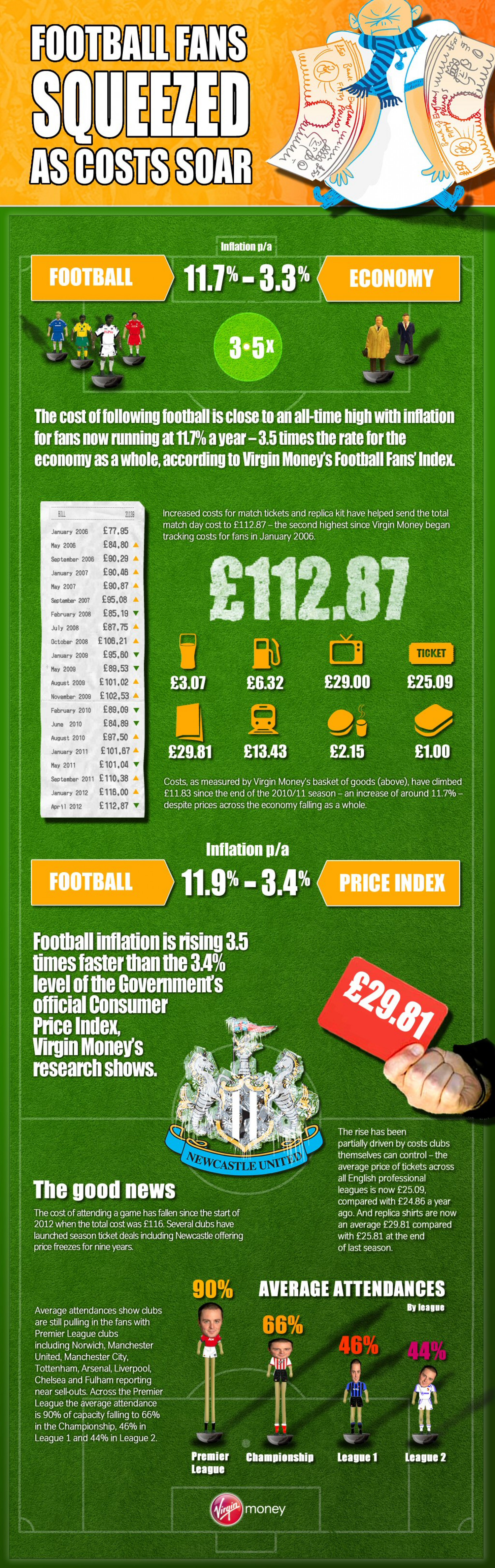 Virgin Money: Football Fans Squeezed as Costs Soar Infographic
