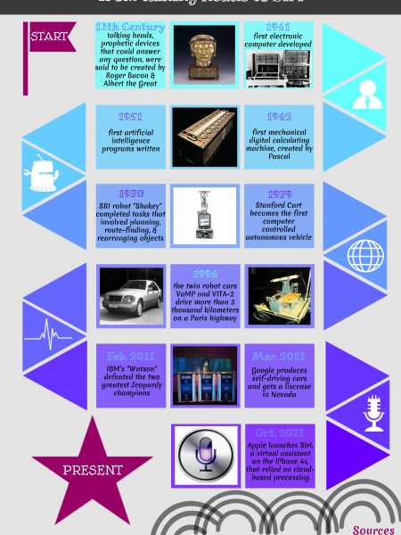 Virtual Assistants Through the Years Infographic