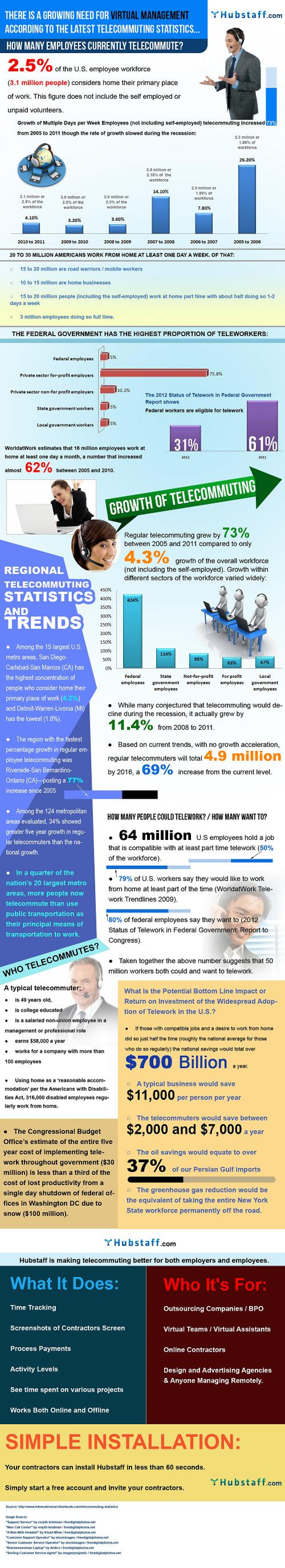 Virtual Team Management Trends and Telecommuting Infographic