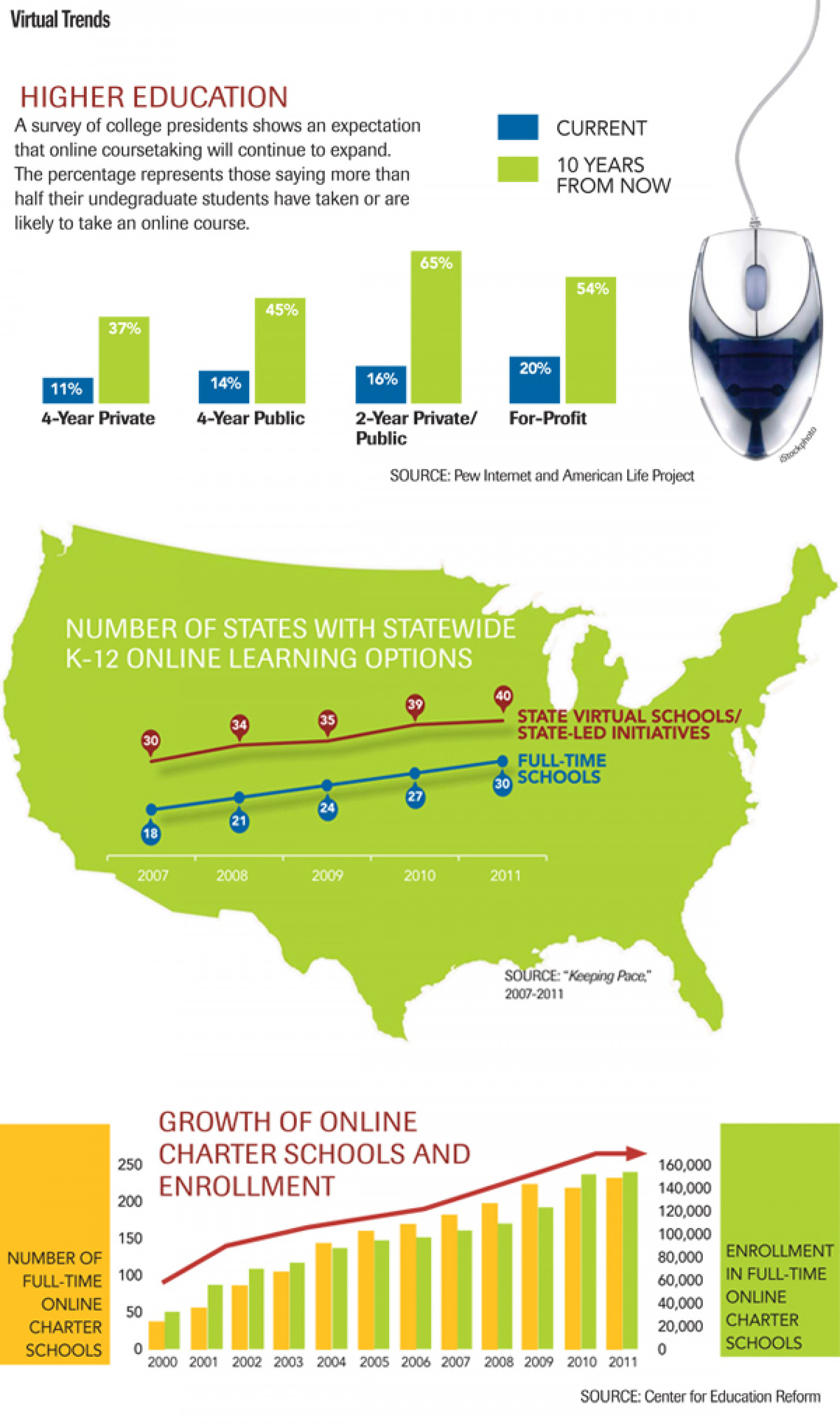 Virtual Trends: Higher Education Infographic