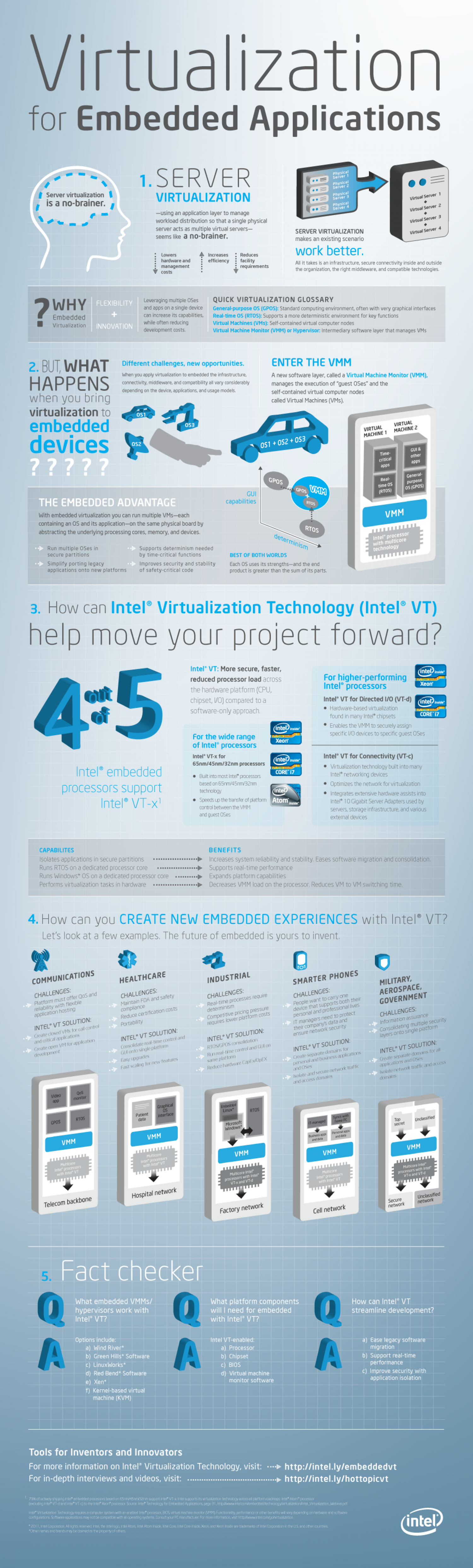 Virtualization in Embedded Applications Infographic