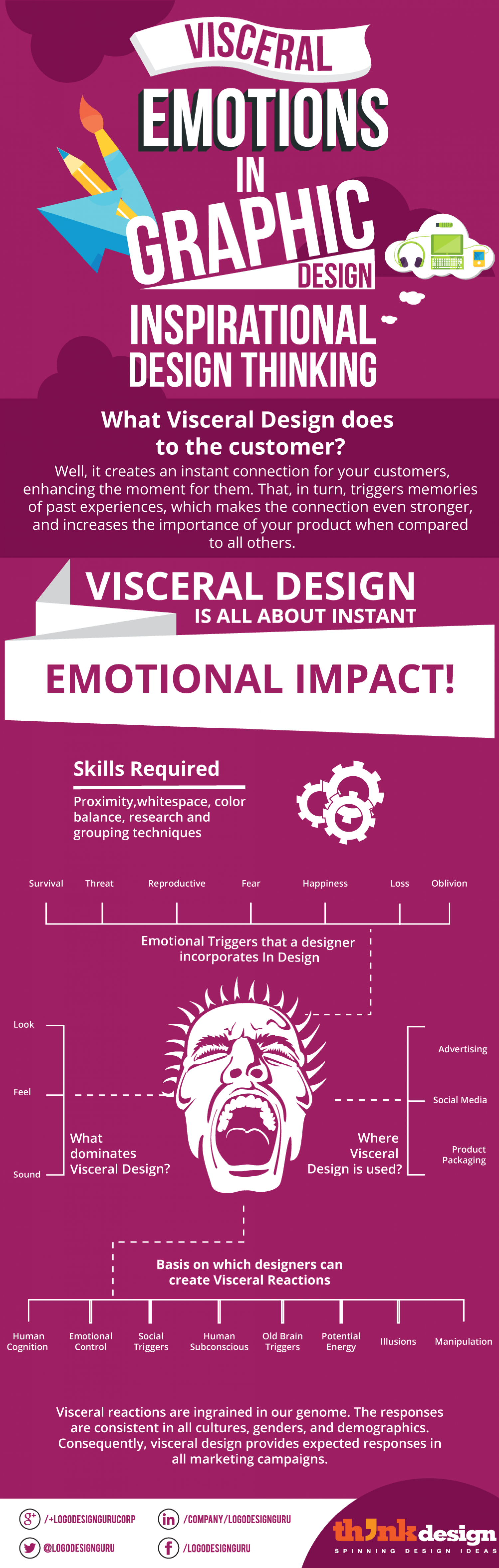 Visceral Emotions in Graphic Design: Inspirational Design Thinking  Infographic