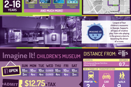 Visiting Atlanta with Children  Infographic