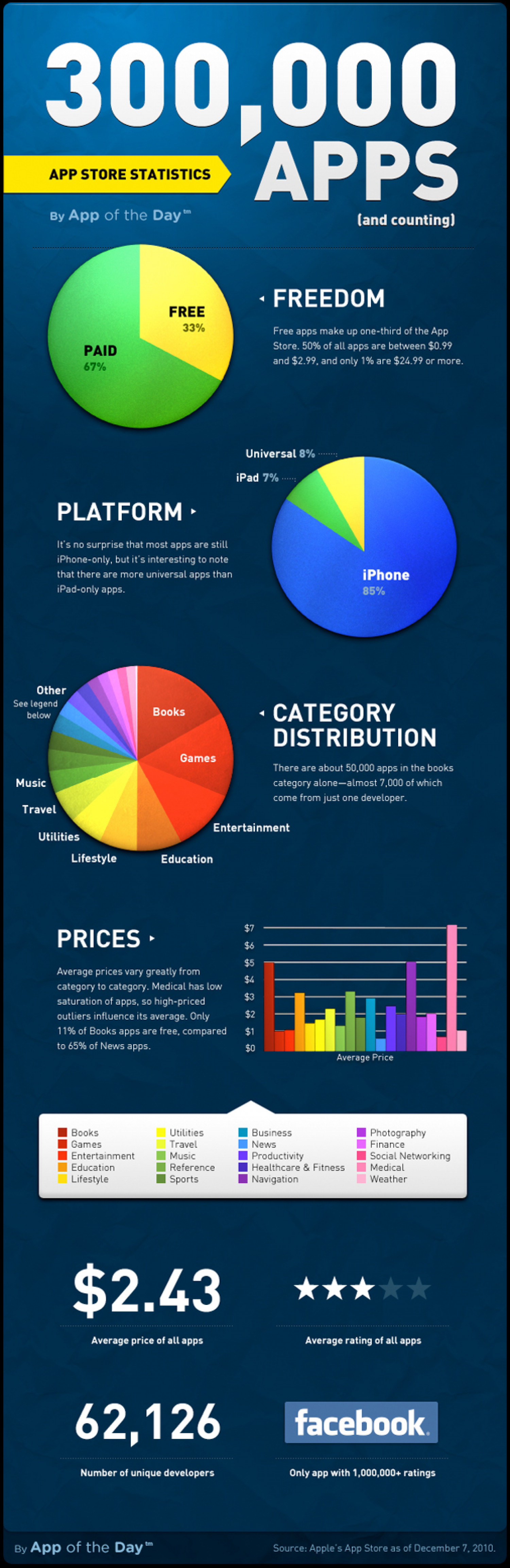 Visual: Apple's 300000+ App Store apps Infographic