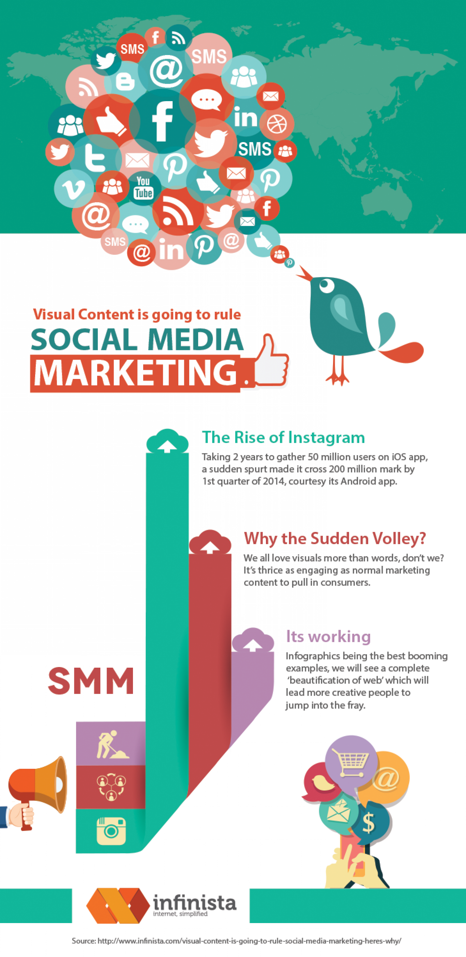 Visual Content is going to Rule Social Media Marketing Infographic