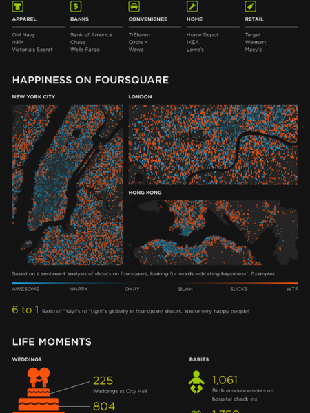 Visual History of FourSquares Infographic