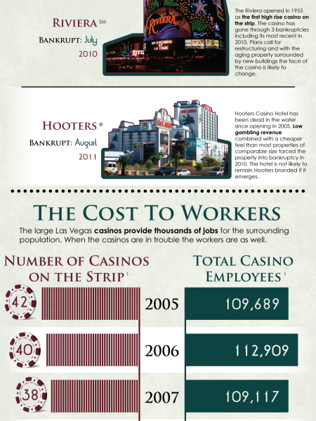 Visual Impact of Bankruptcy in Sin City Infographic