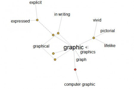 Visual Thesaurus Infographic
