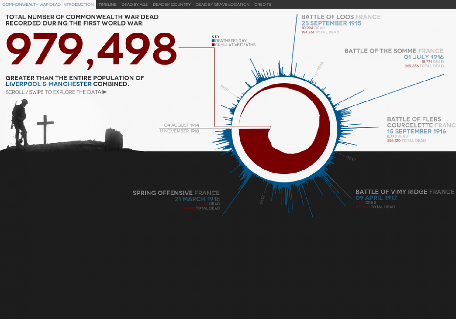 Visualising the 979,498 British and Commonwealth war dead from First World War Infographic