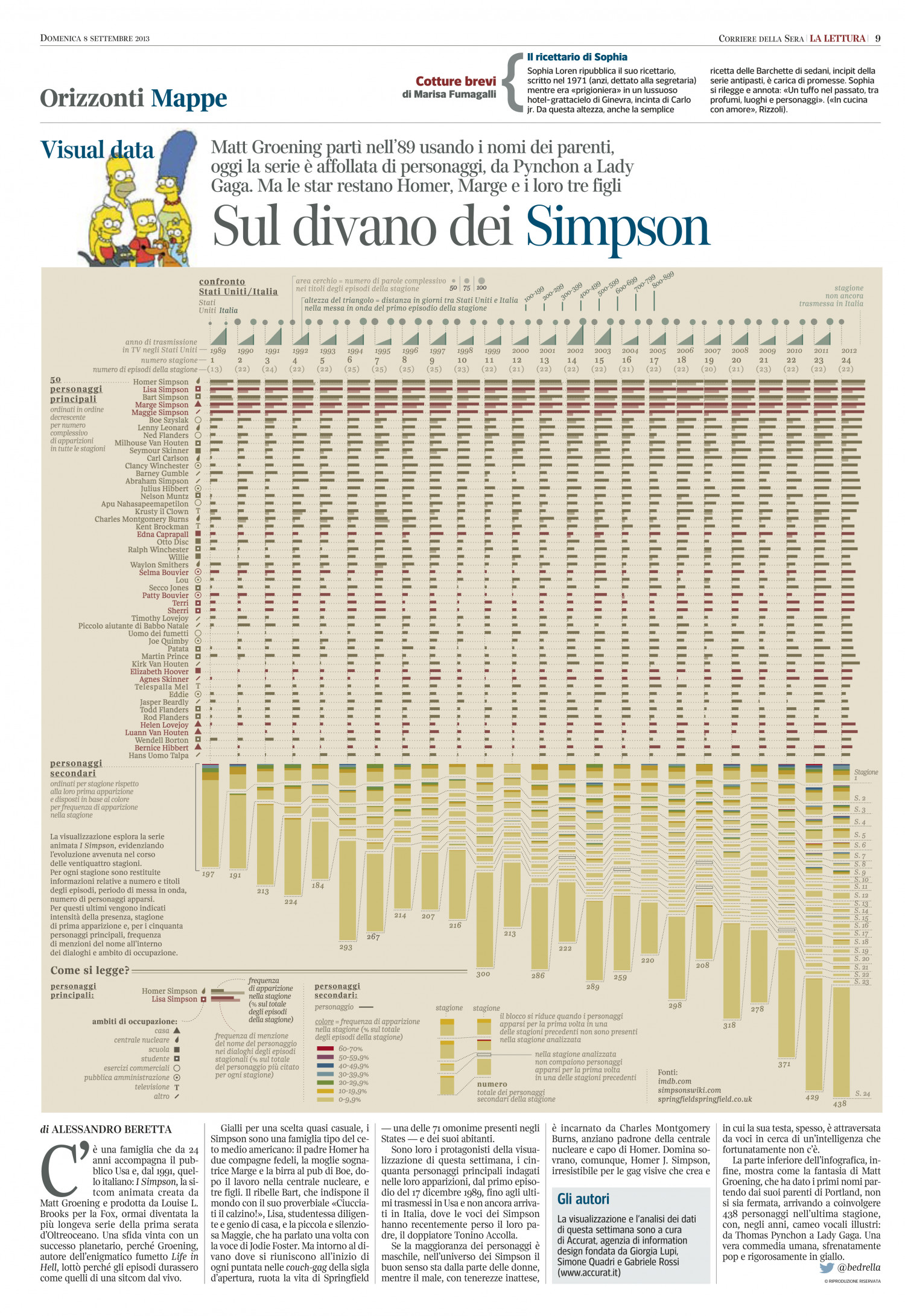 Visualising the Simpsons Infographic
