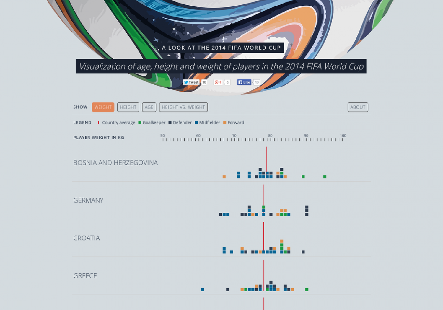 Age, Height and Weight of Players in the 2014 FIFA World Cup Infographic