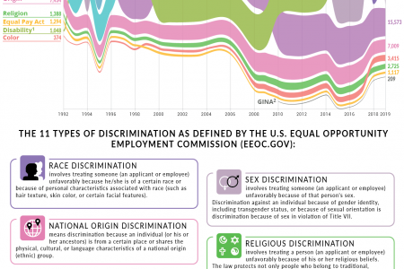 Visualizing Charges Filed With the U.S. Equal Employment Opportunity Commission Since 1992 Infographic