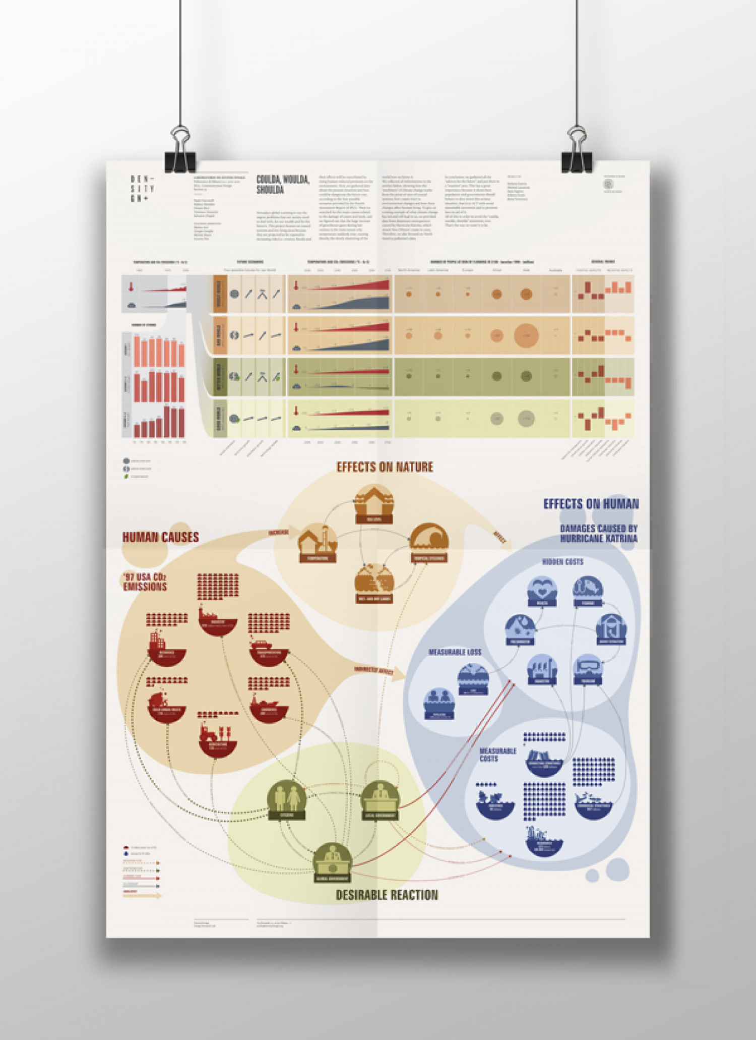 Visualizing Climate Change Infographic