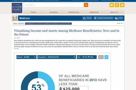 Visualizing Income and Assets Among Medicare Beneficiaries: Now and in the Future Infographic